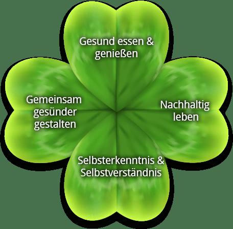 4 Wege zur gesunden Lebensweise mit der Ernährungsberatung verumvita in Hannover